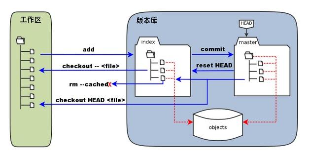 Git 工作区、暂存区和版本库